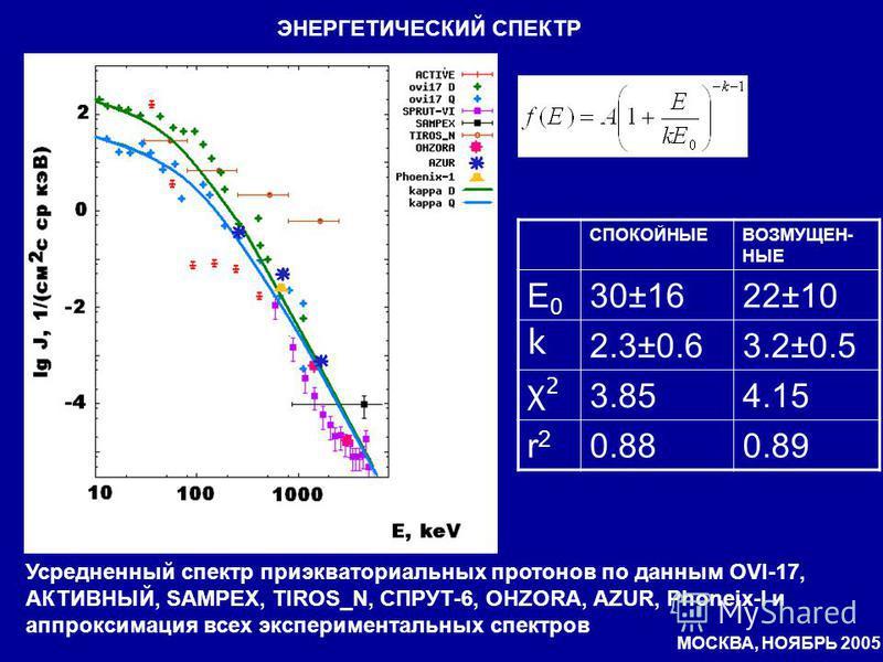 ЭНЕРГЕТИЧЕСКИЙ СПЕКТР Усредненный спектр приэкваториальных протонов по данным OVI-17, АКТИВНЫЙ, SAMPEX, TIROS_N, СПРУТ-6, OHZORA, AZUR, Phoneix-I и аппроксимация всех экспериментальных спектров СПОКОЙНЫЕВОЗМУЩЕН- НЫЕ E0E0 30±1622±10 k 2.3±0.63.2±0.5