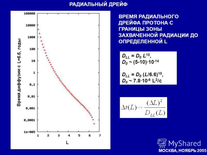 ВРЕМЯ РАДИАЛЬНОГО ДРЕЙФА ПРОТОНА С ГРАНИЦЫ ЗОНЫ ЗАХВАЧЕННОЙ РАДИАЦИИ ДО ОПРЕДЕЛЕННОЙ L РАДИАЛЬНЫЙ ДРЕЙФ D LL = D 0 L 10, D 0 ~ (5-10)·10 -14 D LL = D 0 (L/6.6) 10, D 0 ~ 7.8·10 -6 L 2 /с МОСКВА, НОЯБРЬ 2005