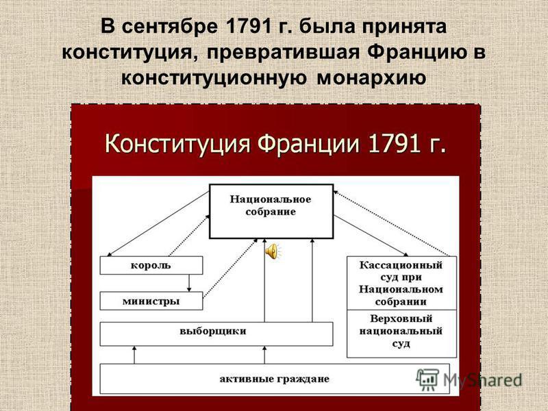 В сентябре 1791 г. была принята конституция, превратившая Францию в конституционную монархию
