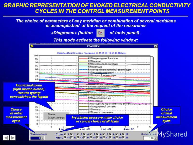 THE PATIENTS EXAMINATION DATA ANALYSIS THE TABLE OF PARAMETERS OF EVOKED ELECTRICAL CONDUCTIVITY CYCLES IN THE CONTROL MEASUREMENT POINTS (CMP)