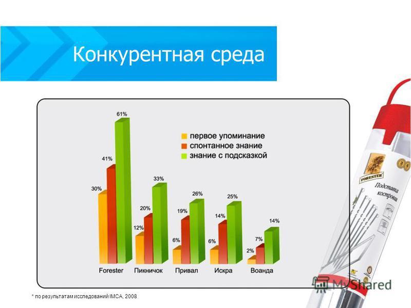 Конкурентная среда * по результатам исследований IMCA, 2008