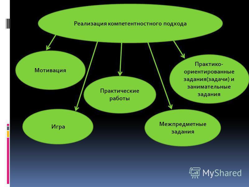 Реализация компетентностного подхода Мотивация Игра Межпредметные задания Практико- ориентированные задания(задачи) и занимательные задания Практические работы