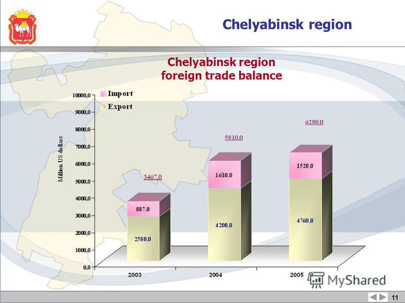 Chelyabinsk region foreign trade balance 11 Chelyabinsk region