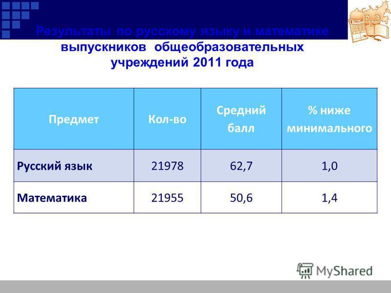 Результаты по русскому языку и математике выпускников общеобразовательных учреждений 2011 года Предмет Кол-во Средний балл % ниже минимального Русский язык 2197862,71,0 Математика 2195550,61,4