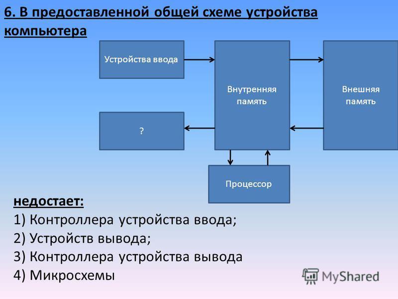 6. В предоставленной общей схеме устройства компьютера Устройства ввода Внешняя память Внутренняя память ? Процессор недостает: 1) Контроллера устройства ввода; 2) Устройств вывода; 3) Контроллера устройства вывода 4) Микросхемы