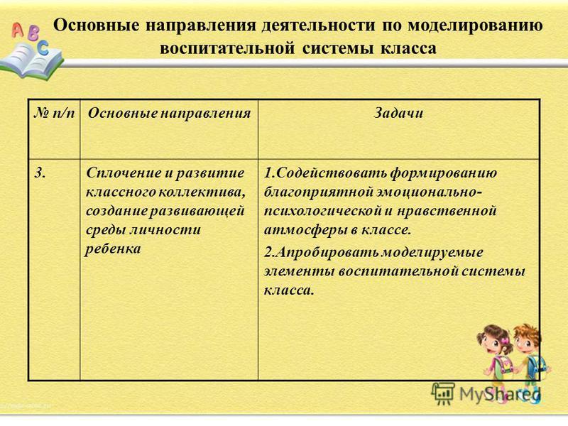Основные направления деятельности по моделированию воспитательной системы класса п/п Основные направления Задачи 3. Сплочение и развитие классного коллектива, создание развивающей среды личности ребенка 1. Содействовать формированию благоприятной эмо