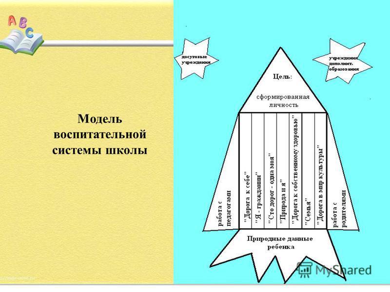 Модель воспитательной системы школы
