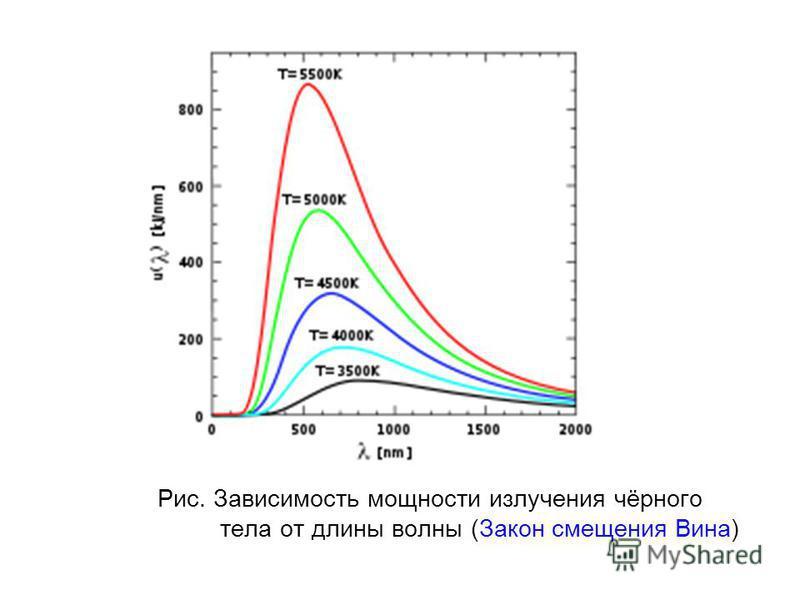 Рис. Зависимость мощности зилучения чёрного тела от длины волны (Закон смещения Вина)