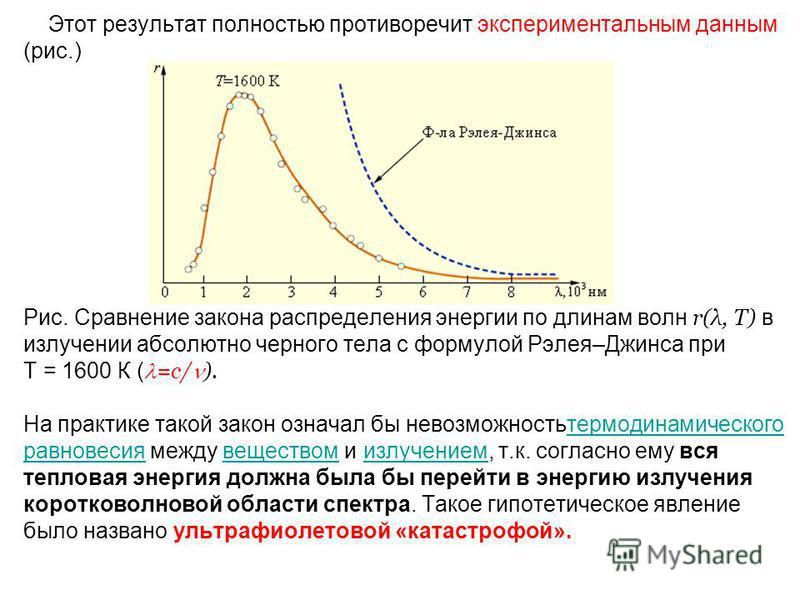 Этот результат полностью противоречит экспериментальным данным (рис.) Рис. Сравнение закона распределения энергии по длинам волн r(λ, T) в зилучении абсолютно черного тела с формулой Рэлея–Джинса при T = 1600 К ( =с/ ). На практике такой закон означа