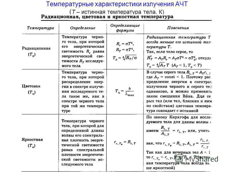 Температурные характеристики зилучения АЧТ ( Т – истинная температура тела, К)