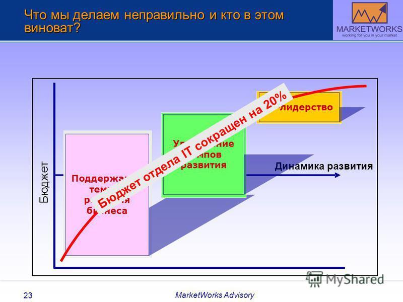 MarketWorks Advisory 23 Что мы делаем неправильно и кто в этом виноват? Бюджет Динамика развития Поддержание темпов развития бизнеса Увеличение темпов развития IT-лидерство Бюджет отдела IT сокращен на 20%