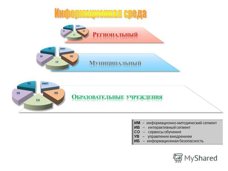 ИМ – информационно-методический сегмент ИВ – интерактивный сегмент СО – сервисы обучения УВ – управление внедрением ИБ – информационная безопасность