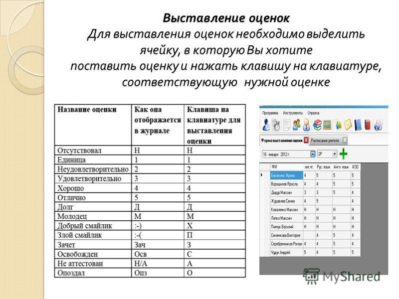 Выставление оценок Для выставления оценок необходимо выделить ячейку, в которую Вы хотите поставить оценку и нажать клавишу на клавиатуре, соответствующую нужной оценке