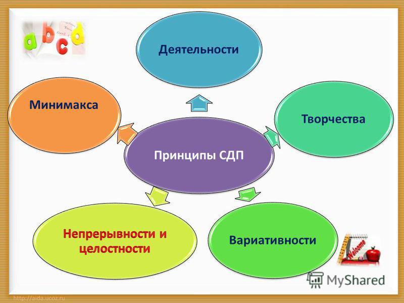 Принципы СДПДеятельности ТворчестваВариативности Минимакса