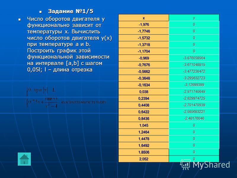 Задание 1/5 Число оборотов двигателя y функционально зависит от температуры x. Вычислить число оборотов двигателя y(x) при температуре a и b. Построить график этой функциональной зависимости на интервале [a,b] с шагом 0,05l; l – длина отрезкаxy-1,976