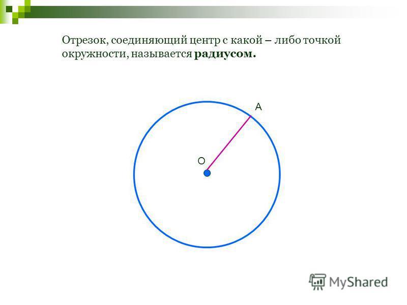 Отрезок, соединяющий центр с какой – либо точкой окружности, называется радиусом. О А