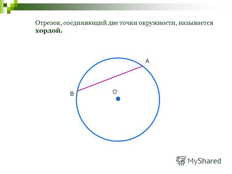 Отрезок, соединяющий две точки окружности, называется хордой. О А В