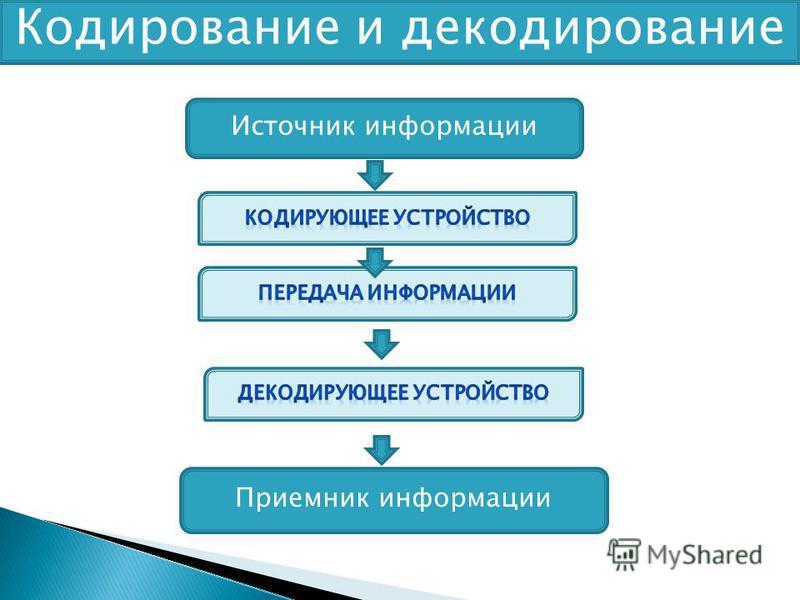 Кодирование и декодирование Источник информации Приемник информации