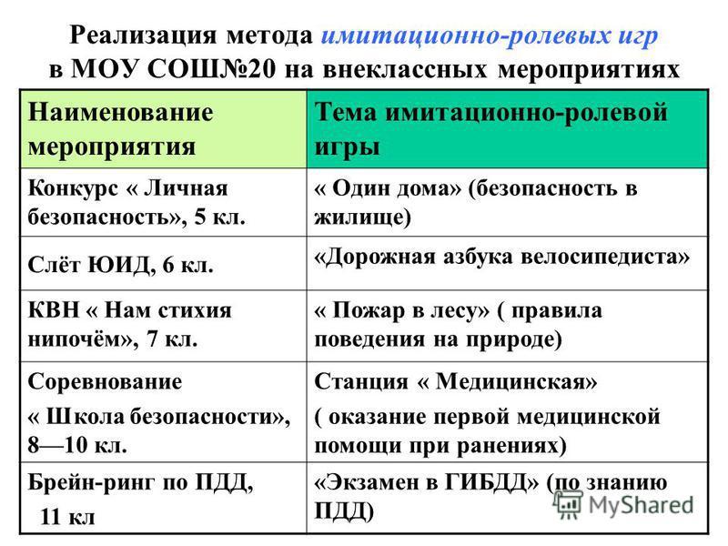 Реализация метода имитационно-ролевых игр в МОУ СОШ20 на внеклассных мероприятиях Наименование мероприятия Тема имитационно-ролевой игры Конкурс « Личная безопасность», 5 кл. « Один дома» (безопасность в жилище) Слёт ЮИД, 6 кл. «Дорожная азбука велос