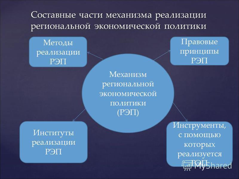 Составные части механизма реализации региональной экономической политики Механизм региональной экономической политики (РЭП) Правовые принципы РЭП Методы реализации РЭП Инструменты, с помощью которых реализуется РЭП Институты реализации РЭП