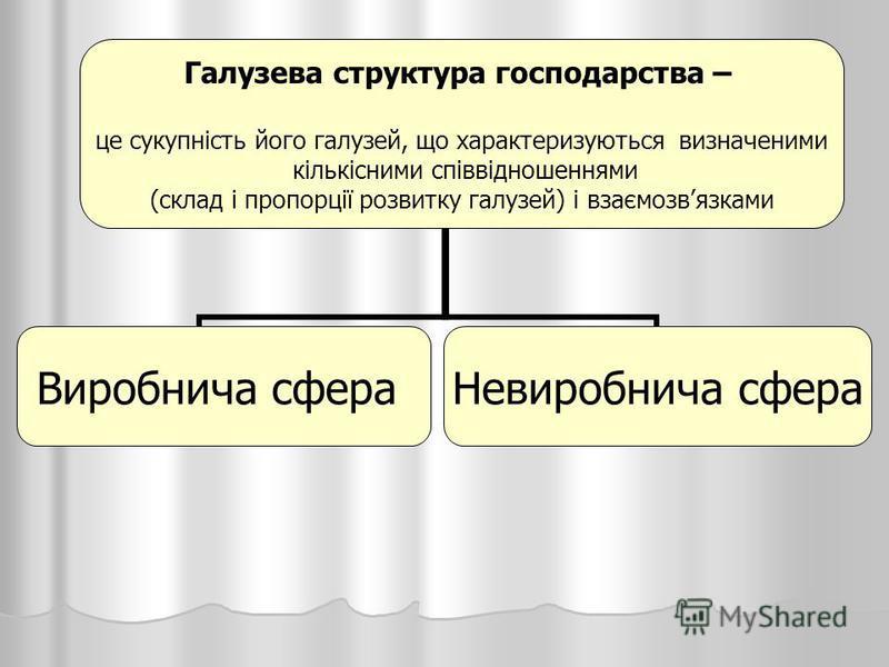 Галузева структура господарства – це сукупність його галузей, що характеризуються визначеними кількісними співвідношеннями (склад і пропорції розвитку галузей) і взаємозвязками Виробнича сфераНевиробнича сфера