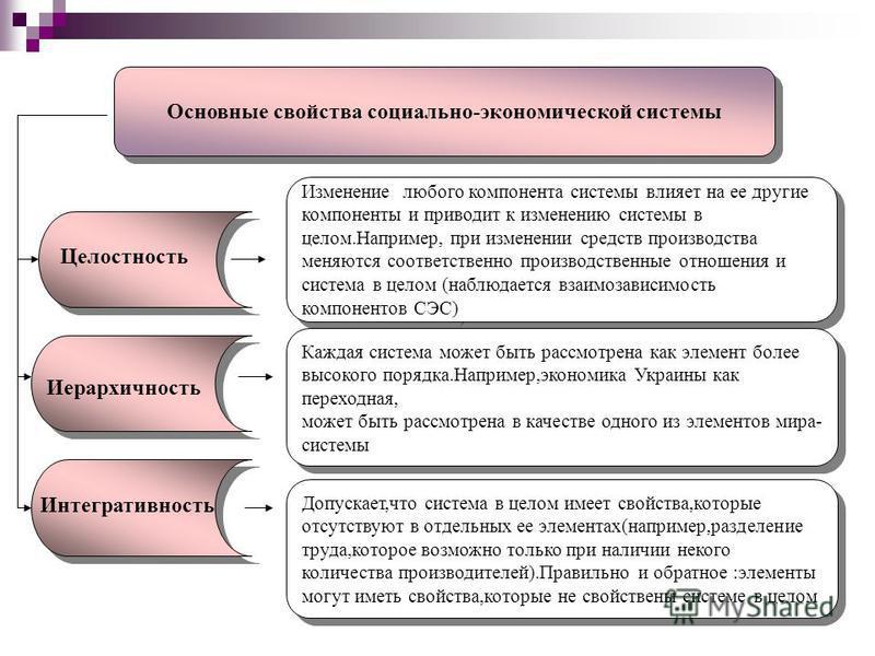 Основные свойства социально-экономической системы Изменение любого компонента системы влияет на ее другие компоненты и приводит к изменению системы в целом.Например, при изменении средств производства меняются соответственно производственные отношени
