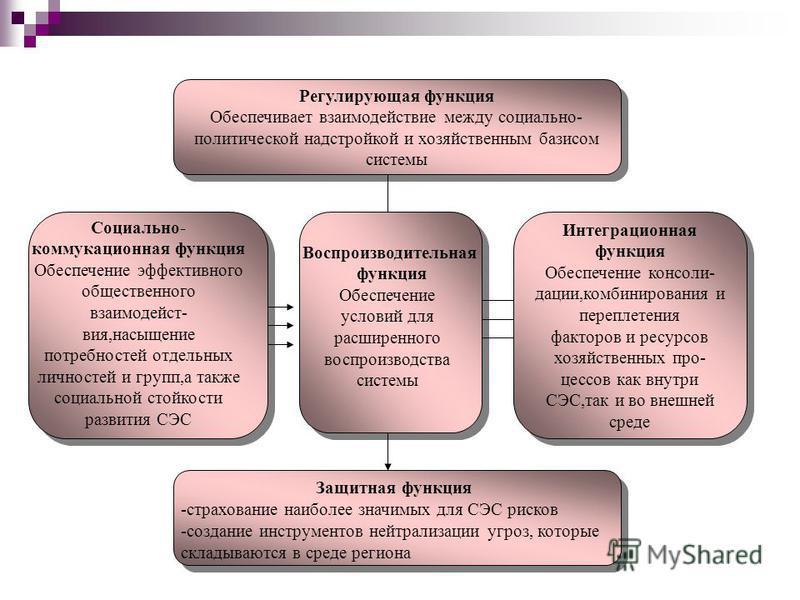Регулирующая функция Обеспечивает взаимодействие между социально- политической надстройкой и хозяйственным базисом системы Регулирующая функция Обеспечивает взаимодействие между социально- политической надстройкой и хозяйственным базисом системы Инте