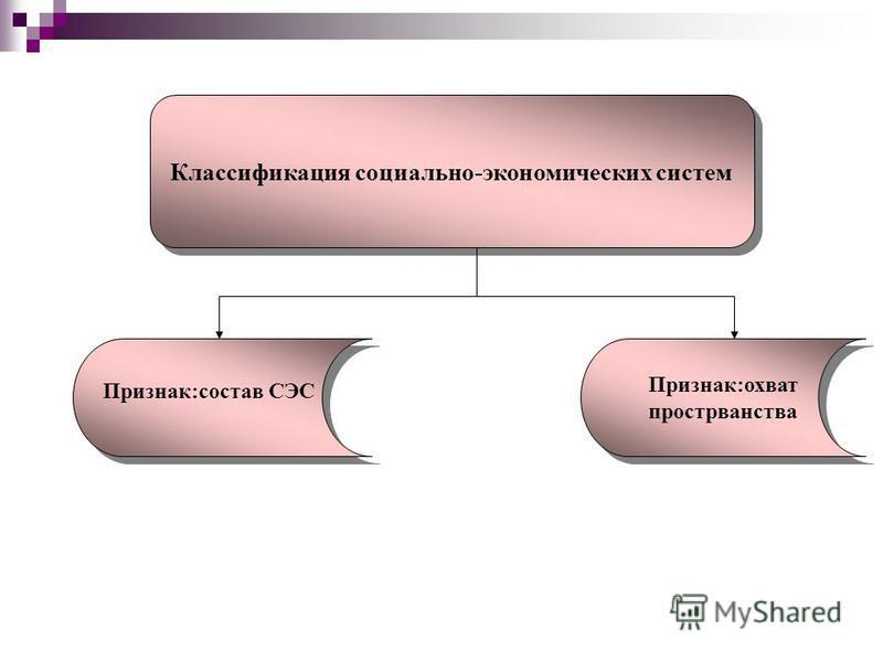 Классификация социально-экономических систем Признак:охват пространства Признак:состав СЭС
