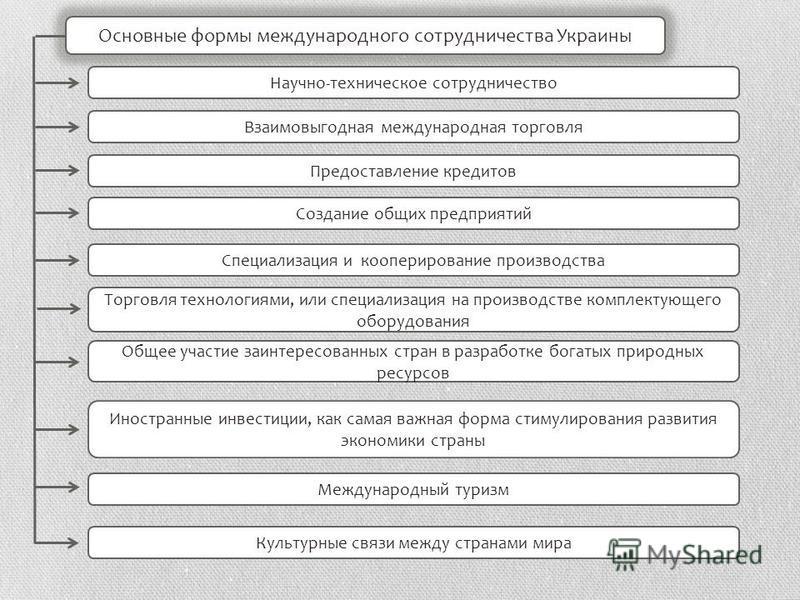 Основные формы международного сотрудничества Украины Научно-техническое сотрудничество Взаимовыгодная международная торговля Предоставление кредитов Создание общих предприятий Специализация и кооперирование производства Торговля технологиями, или спе