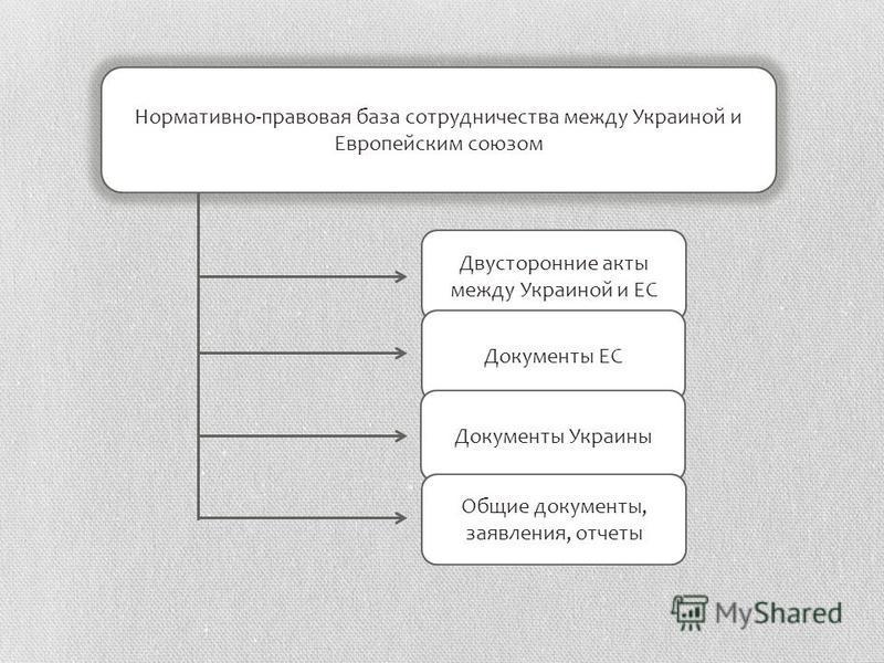 Нормативно-правовая база сотрудничества между Украиной и Европейским союзом Двусторонние акты между Украиной и ЕС Документы ЕС Документы Украины Общие документы, заявления, отчеты