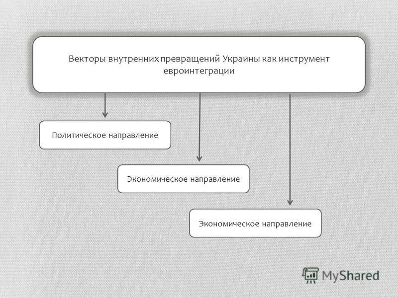 Векторы внутренних превращений Украины как инструмент евроинтеграции Политическое направление Экономическое направление