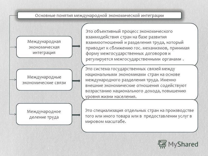 Международная экономическая интеграция Международные экономические связи Международное деление труда Основные понятия международной экономической интеграции Это объективный процесс экономического взаимодействия стран на базе развития взаимоотношений