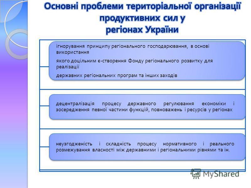 ігнорування принципу регіонального господарювання, в основі використання якого доцільним є - створення Фонду регіонального розвитку для реалізації державних регіональних програм та інших заходів децентралізація процесу державного регулювання економік
