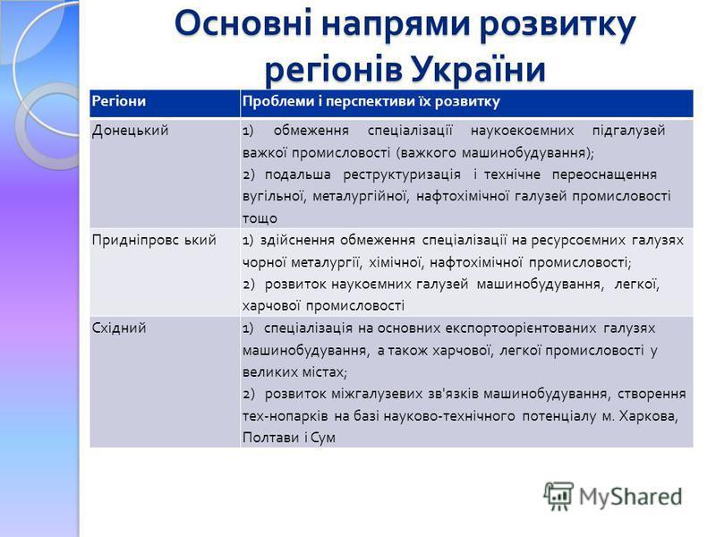 Основні напрями розвитку регіонів України РегіониПроблеми і перспективи їх розвитку Донецький 1) обмеження спеціалізації наукоекоємних підгалузей важкої промисловості ( важкого машинобудування ); 2) подальша реструктуризація і технічне переоснащення