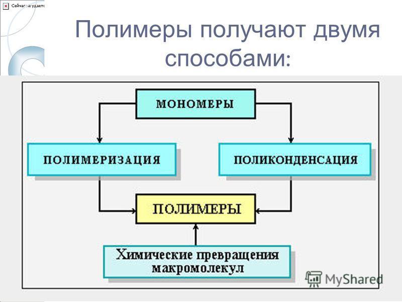 Полимеры получают двумя способами :