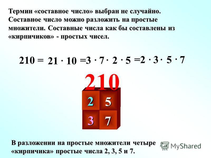 Термин «составное число» выбран не случайно. Составное число можно разложить на простые множители. Составные числа как бы составлены из «кирпичиков» - простых чисел. 210 = 21 10 =3 7 2 5 =2 3 5 7 3 2 7 5 210 В разложении на простые множители четыре «