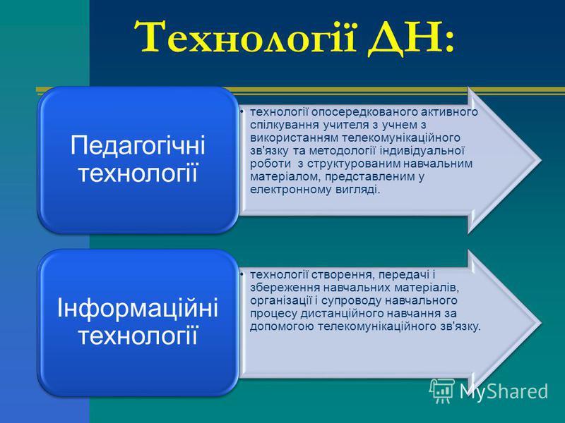 Технології ДН: технології опосередкованого активного спілкування учителя з учнем з використанням телекомунікаційного зв'язку та методології індивідуальної роботи з структурованим навчальним матеріалом, представленим у електронному вигляді. Педагогічн