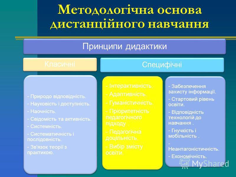Методологічна основа дистанційного навчання Принципи дидактики Класичні - Природо відповідність. - Науковість і доступність. - Наочність. - Свідомість та активність. - Системність. - Систематичність і послідовність. - Зв'язок теорії з практикою. Спец