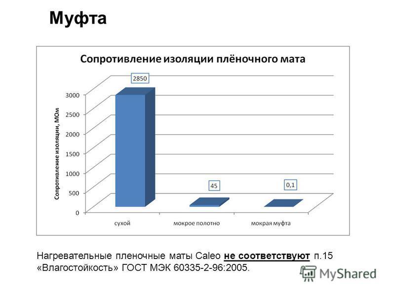 Нагревательные пленочные маты Caleo не соответствуют п.15 «Влагостойкость» ГОСТ МЭК 60335-2-96:2005.