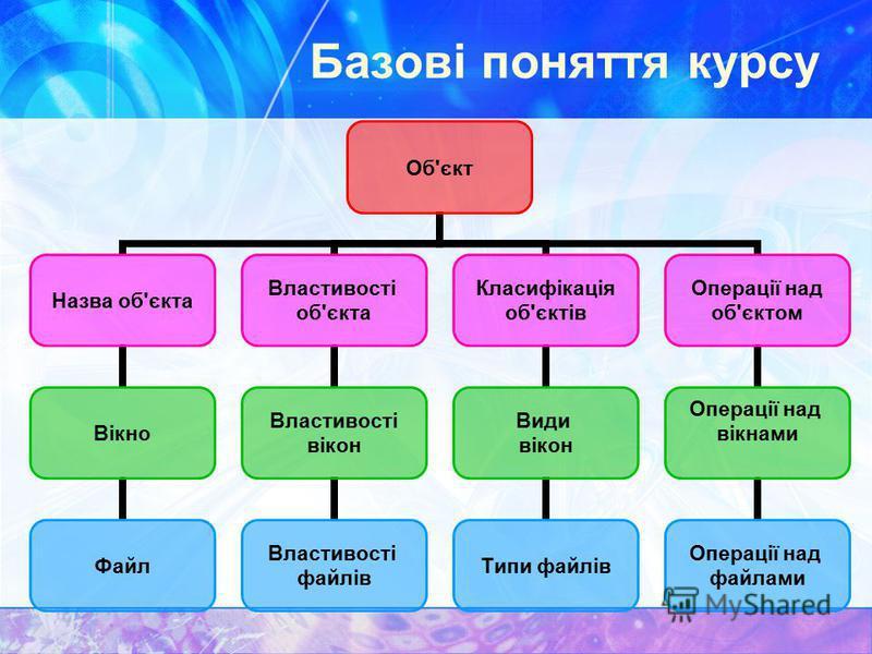 Базові поняття курсу Об'єкт Назва об'єкта Вікно Файл Властивості об'єкта Властивості вікон Властивості файлів Класифікація об'єктів Види вікон Типи файлів Операції над об'єктом Операції над вікнами Операції над файлами