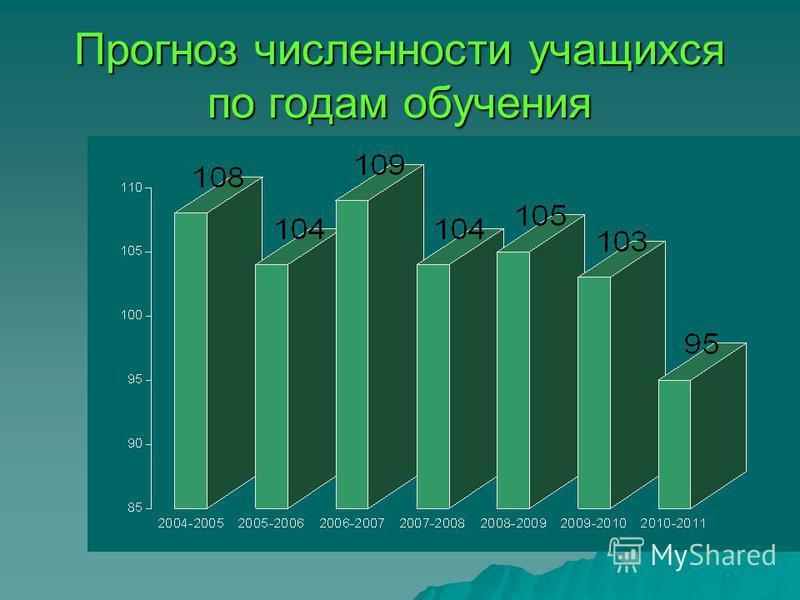 Прогноз численности учащихся по годам обучения