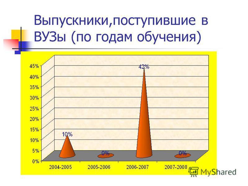 Выпускники,поступившие в ВУЗы (по годам обучения)