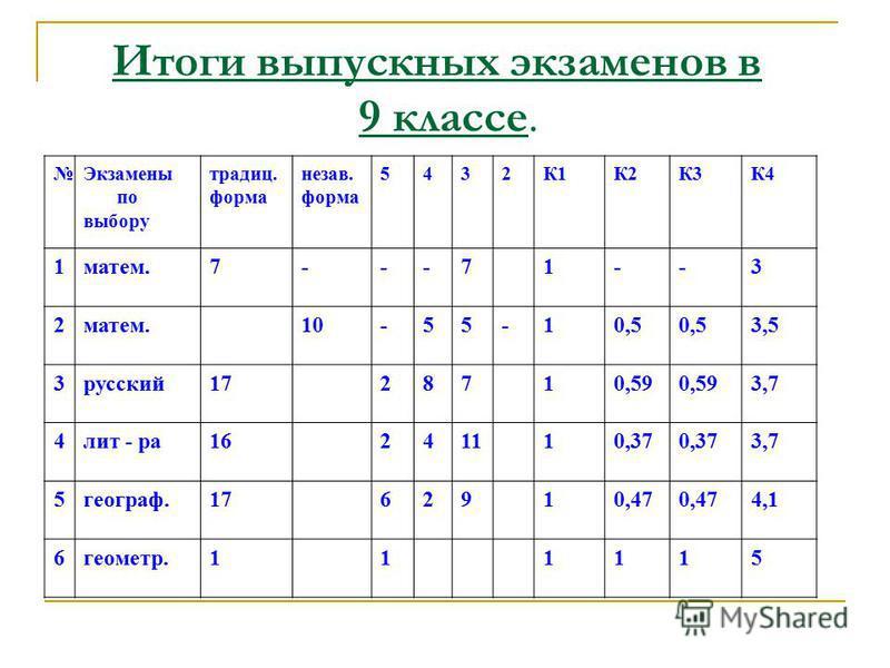 Итоги выпускных экзаменов в 9 классе. Экзамены по выбору традиции. форма незав. форма 5432К1К2К3К4 1 матем.7---71--3 2 10-55-10,5 3,5 3 русский 1728710,59 3,7 4 лит - ра 16241110,37 3,7 5 географ.1762910,47 4,1 6 геометр.111115