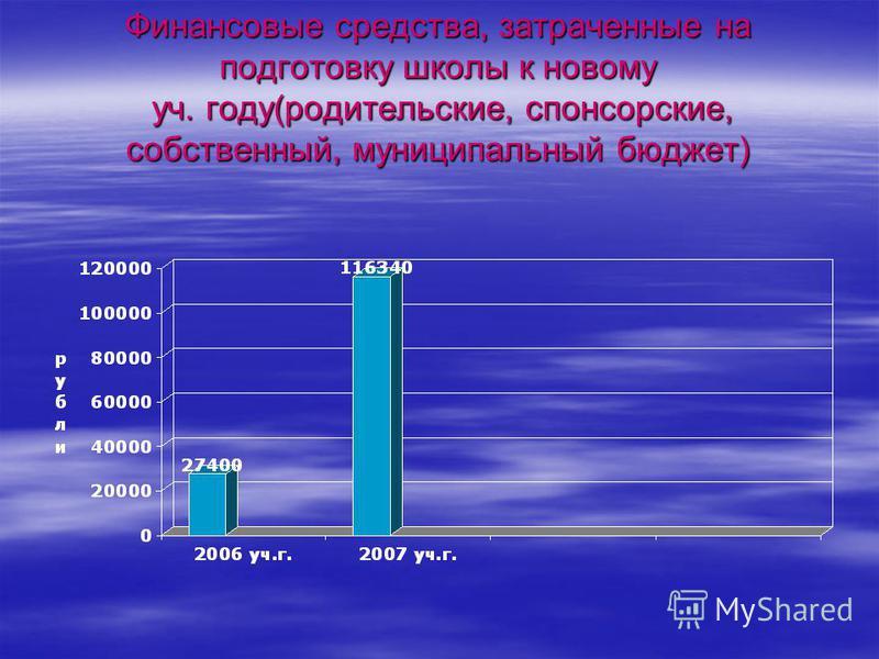 Финансовые средства, затраченные на подготовку школы к новому уч. году(родительские, спонсорские, собственный, муниципальный бюджет)