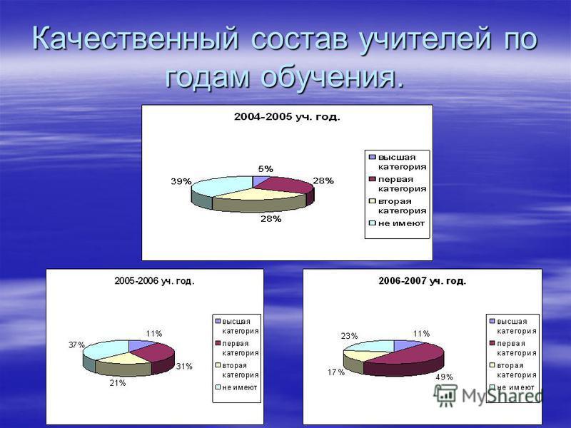 Качественный состав учителей по годам обучения.