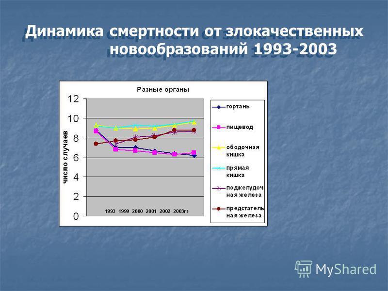Динамика смертности от злокачественных новообразований 1993-2003