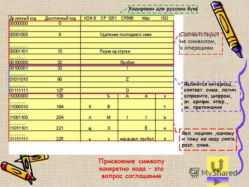 Для разных типов ЭВМ используются различные таблицы различные таблицы кодировки кодировки. С распространением персональных компьютеров типа IBM PC международным стандартом стала таблица кодировки под названием ASCII (American Standart Code for Inform