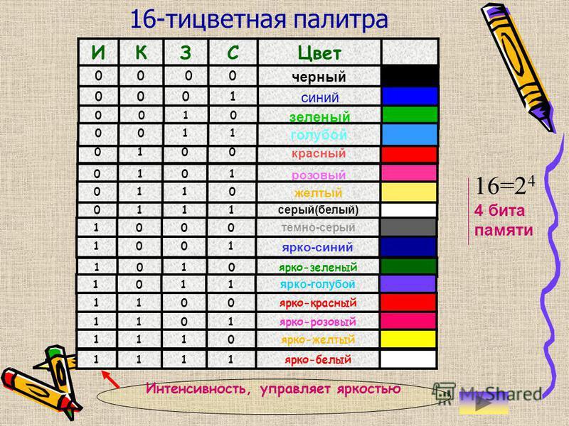 8-мицветная палитра : кзс Цвет 000 черный 001 синий 010 зеленый 011 голубой 100 красный 101 розовый 110 желтый 111 белый 8=2 3 3 бита памяти При смешении всех трех базовых цветов