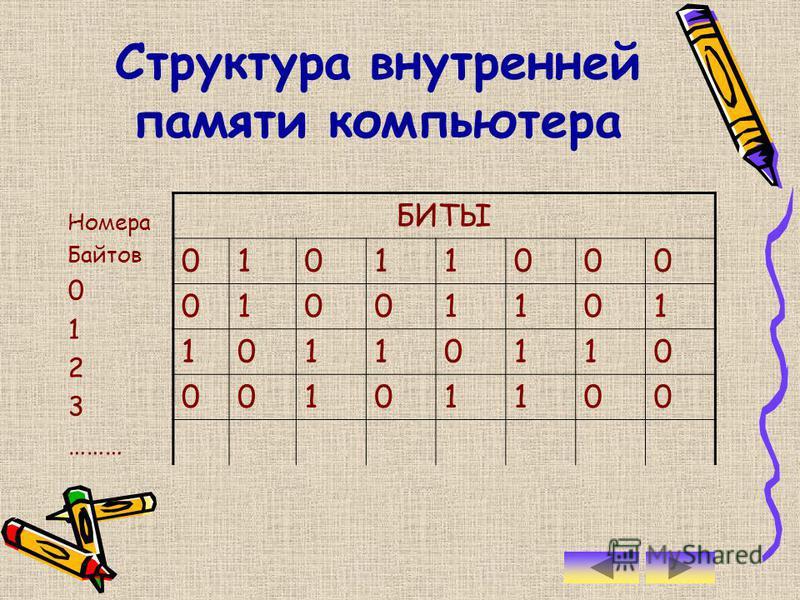 Информация в компьютере представлена в двоичном коде, алфавит которого состоит из двух цифр (0,1). Каждая цифра машинного двоичного кода несет количество информации, равное одному биту. В одном бите памяти хранится один бит информации.бит