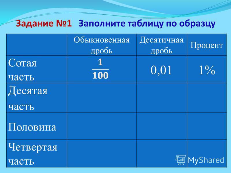 Задание 1 Обыкновенная дробь Десятичная дробь Процент Сотая часть 0,011% Десятая часть 0,110% Половина 0,550% Четвертая часть 0,2525% Заполните таблицу по образцу